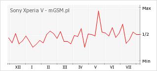 Wykres zmian popularności telefonu Sony Xperia V