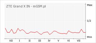 Wykres zmian popularności telefonu ZTE Grand X IN
