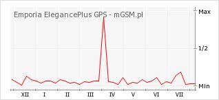 Wykres zmian popularności telefonu Emporia ElegancePlus GPS