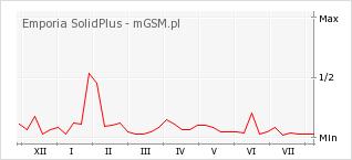 Wykres zmian popularności telefonu Emporia SolidPlus
