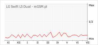 Wykres zmian popularności telefonu LG Swift L5 Dual