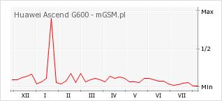 Wykres zmian popularności telefonu Huawei Ascend G600