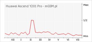 Wykres zmian popularności telefonu Huawei Ascend Y201 Pro