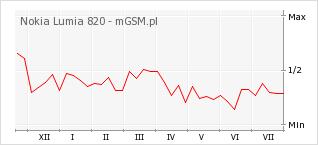 Wykres zmian popularności telefonu Nokia Lumia 820