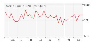 Wykres zmian popularności telefonu Nokia Lumia 920