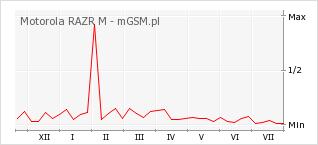 Wykres zmian popularności telefonu Motorola RAZR M