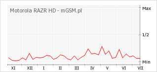Wykres zmian popularności telefonu Motorola RAZR HD