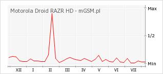 Wykres zmian popularności telefonu Motorola Droid RAZR HD