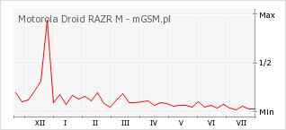 Wykres zmian popularności telefonu Motorola Droid RAZR M