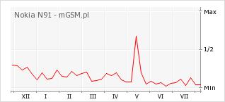 Wykres zmian popularności telefonu Nokia N91