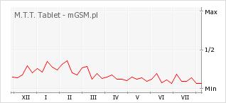 Wykres zmian popularności telefonu M.T.T. Tablet
