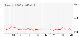 Wykres zmian popularności telefonu Lenovo A660