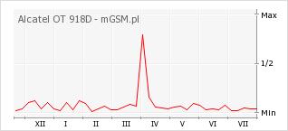 Wykres zmian popularności telefonu Alcatel OT 918D