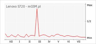 Wykres zmian popularności telefonu Lenovo S720