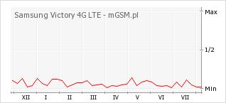 Wykres zmian popularności telefonu Samsung Victory 4G LTE