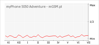 Wykres zmian popularności telefonu myPhone 5050 Adventure