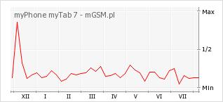 Wykres zmian popularności telefonu myPhone myTab 7