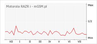 Wykres zmian popularności telefonu Motorola RAZR i