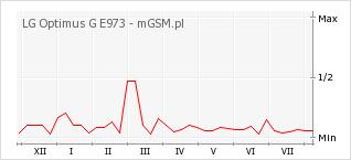 Wykres zmian popularności telefonu LG Optimus G E973