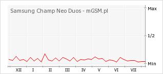 Wykres zmian popularności telefonu Samsung Champ Neo Duos