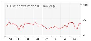 Wykres zmian popularności telefonu HTC Windows Phone 8S