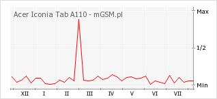 Wykres zmian popularności telefonu Acer Iconia Tab A110