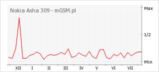 Wykres zmian popularności telefonu Nokia Asha 309