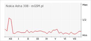 Wykres zmian popularności telefonu Nokia Asha 308