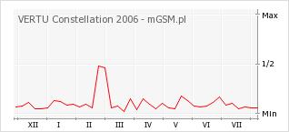 Wykres zmian popularności telefonu VERTU Constellation 2006