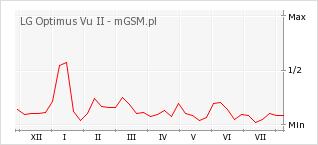Wykres zmian popularności telefonu LG Optimus Vu II