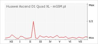 Wykres zmian popularności telefonu Huawei Ascend D1 Quad XL