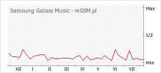 Wykres zmian popularności telefonu Samsung Galaxy Music
