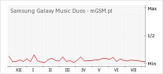 Wykres zmian popularności telefonu Samsung Galaxy Music Duos