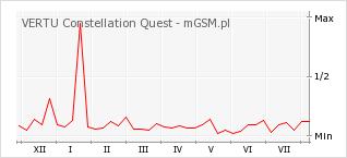 Wykres zmian popularności telefonu VERTU Constellation Quest