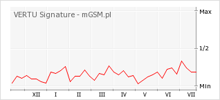 Wykres zmian popularności telefonu VERTU Signature