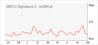 Wykres zmian popularności telefonu VERTU Signature S