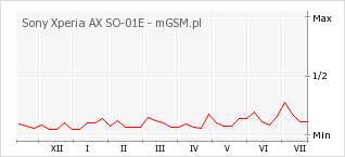 Wykres zmian popularności telefonu Sony Xperia AX SO-01E