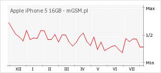 Wykres zmian popularności telefonu Apple iPhone 5 16GB