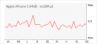Wykres zmian popularności telefonu Apple iPhone 5 64GB
