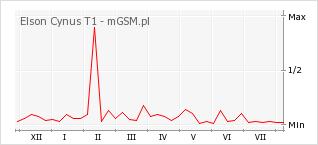 Wykres zmian popularności telefonu Elson Cynus T1