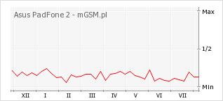 Wykres zmian popularności telefonu Asus PadFone 2