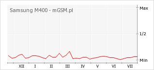 Wykres zmian popularności telefonu Samsung M400