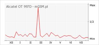Wykres zmian popularności telefonu Alcatel OT 997D