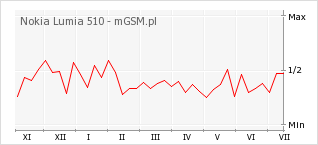 Wykres zmian popularności telefonu Nokia Lumia 510