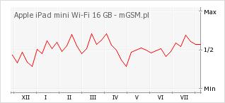 Wykres zmian popularności telefonu Apple iPad mini Wi-Fi 16 GB