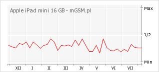 Wykres zmian popularności telefonu Apple iPad mini 16 GB