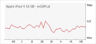 Wykres zmian popularności telefonu Apple iPad 4 16 GB