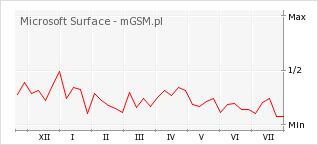 Wykres zmian popularności telefonu Microsoft Surface