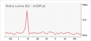Wykres zmian popularności telefonu Nokia Lumia 822