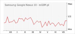 Wykres zmian popularności telefonu Samsung Google Nexus 10